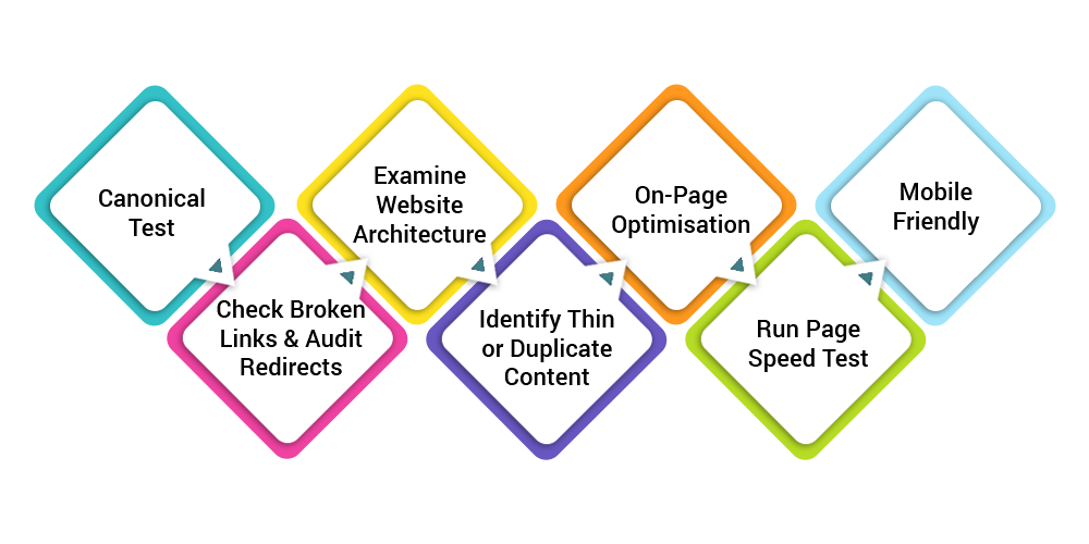 SEO Audit: Step by Step Guide
