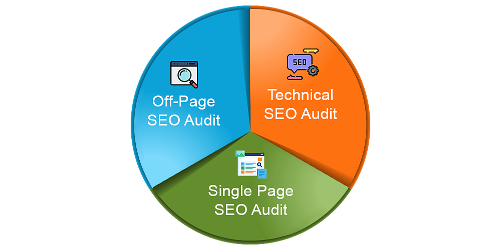 Types of SEO Audit