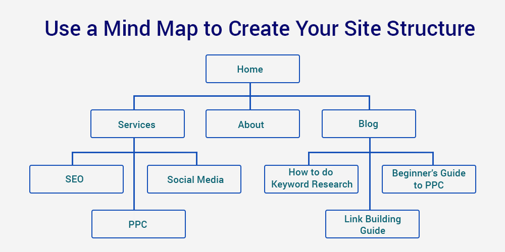 Plan a Logical URL and Site Structure